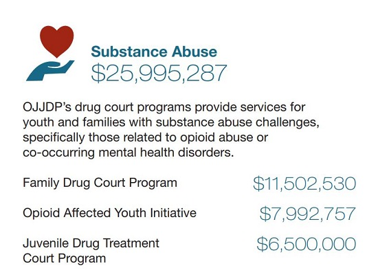 Fiscal Year 2019 OJJDP Funding | Substance Abuse