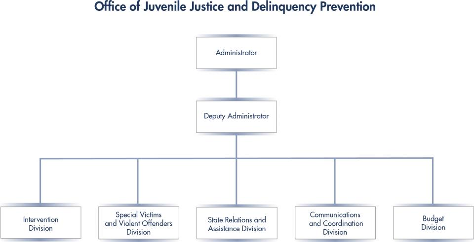 OJJDP Organization Chart shows the Deputy Administrator Under the Administrator and all OJJDP Divisions under the Deputy Administrator.