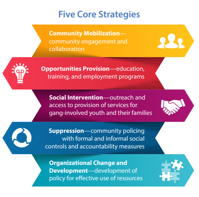 Graphic depicting the five core strategies associated with the OJJDP Comprehensive Gang Model