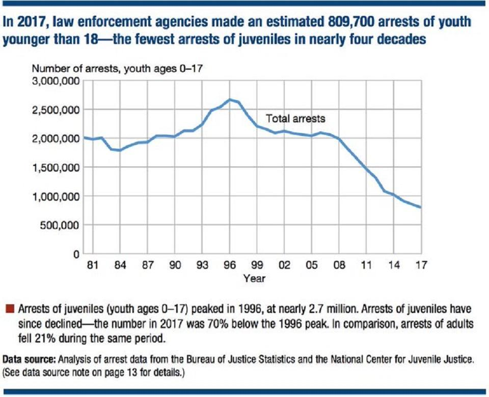 Chart showing the change in arrests of youth from 1980 to 2017