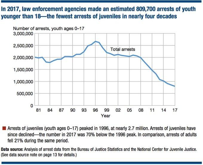 In 2017, law enforcement agencies made an estimated 809,700 arrests of youth--the fewest arrests in nearly four decades